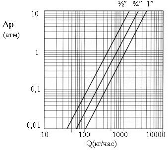 Гидравлические характеристики смесителя TERMO-FAR