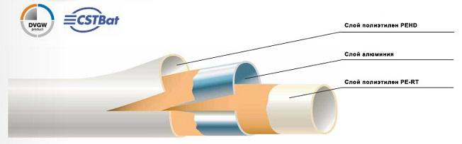 Труба металлопластиковая BetaSKIN 32x3,0 Comap