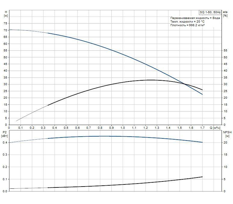 Скважинный насос Grundfos SQ 1-65 график