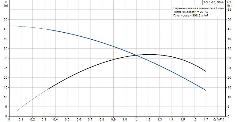 Скважинный насос Grundfos SQ 1-35 график