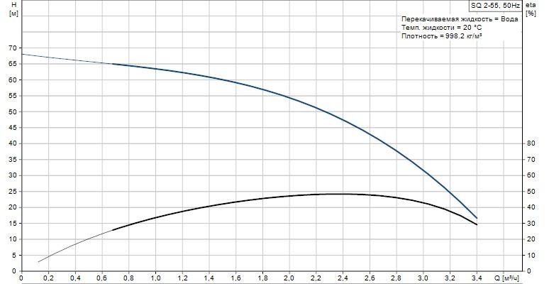 Скважинный насос погружной  Grundfos SQ 2-55 график