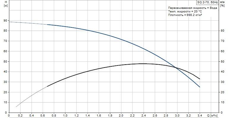 Скважинный погружной  насос Grundfos SQ 2-70 график