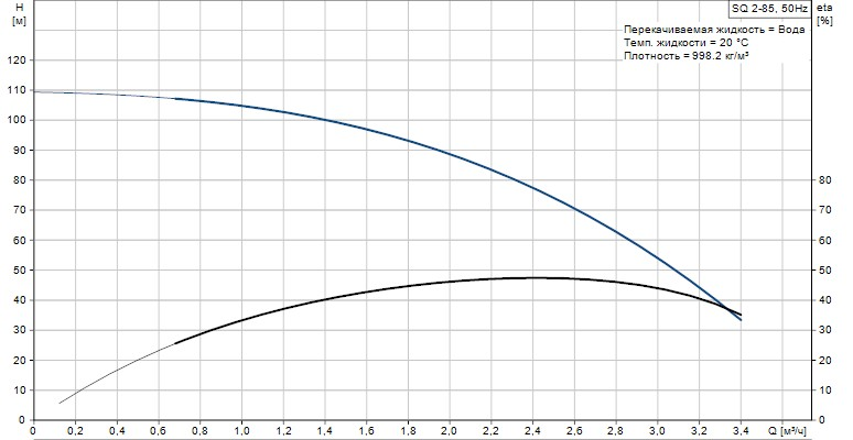 Скважинный погружной насос Grundfos SQ 2-85 график
