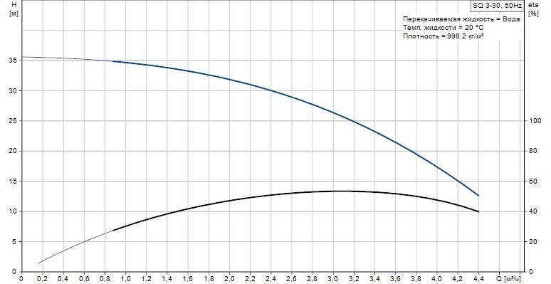 Скважинный погружной   насос Grundfos SQ 3-30 график