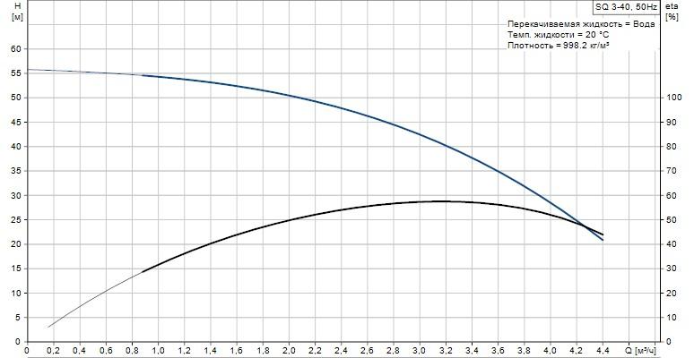Скважинный погружной насос Grundfos SQ 3-40 график