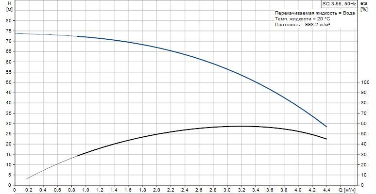Скважинный погружной  насос Grundfos SQ 3-55