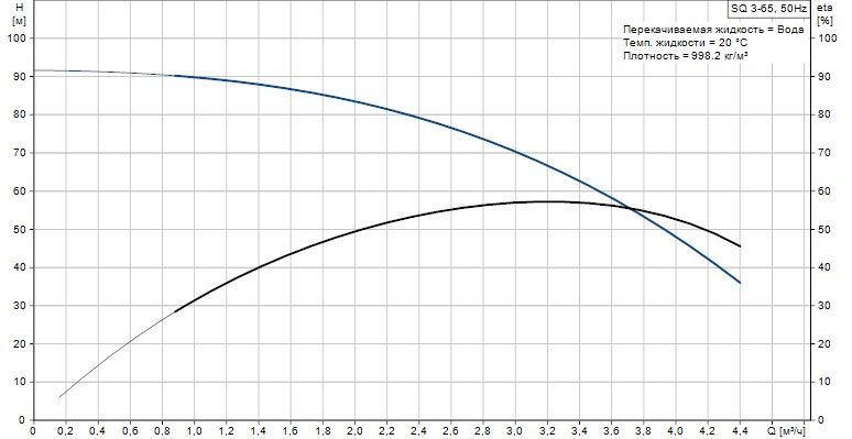 Скважинный насос Grundfos SQ 3-65 график