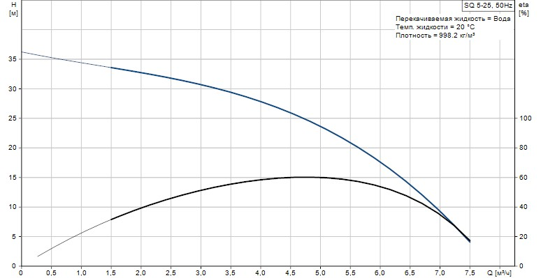 Скважинный погружной  насос Grundfos SQ 5-25