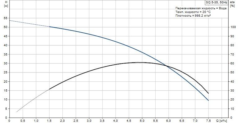 Скважинный погружной насос Grundfos SQ 5-35 график