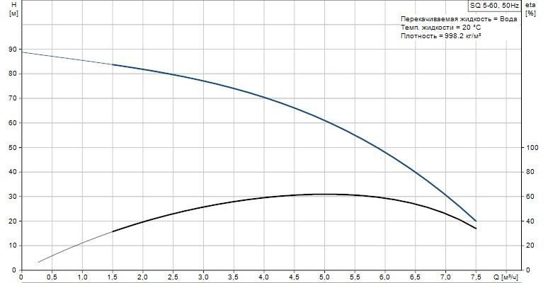 Скважинный погружной  насос Grundfos SQ 5-60 график